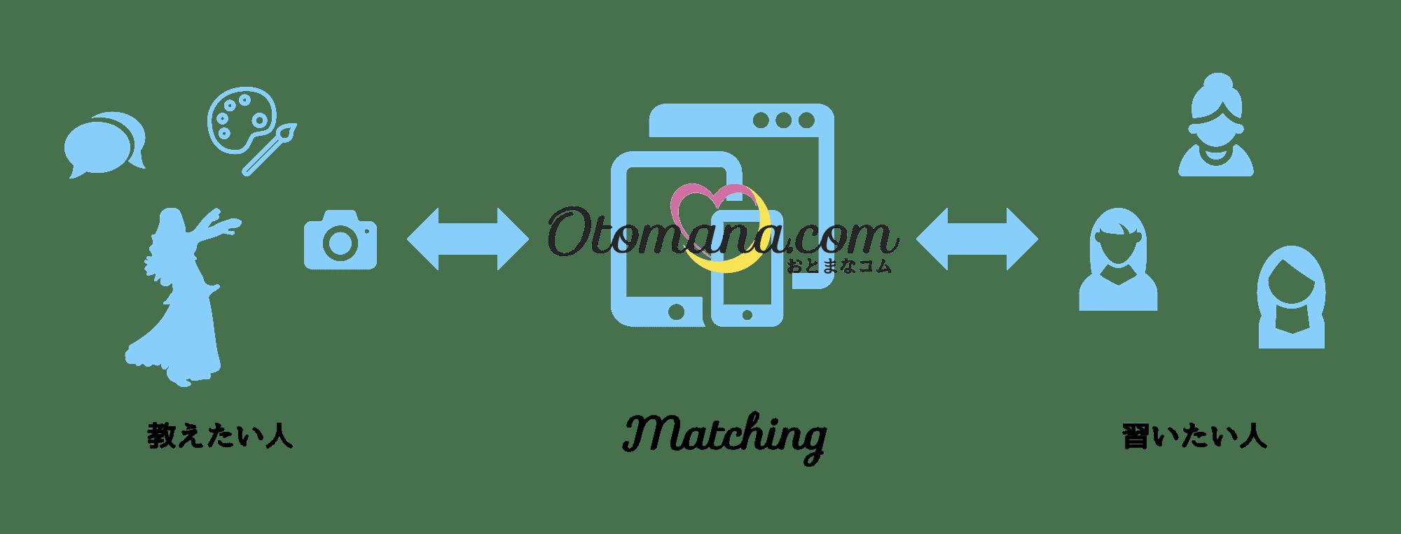 OtoMana.com_information